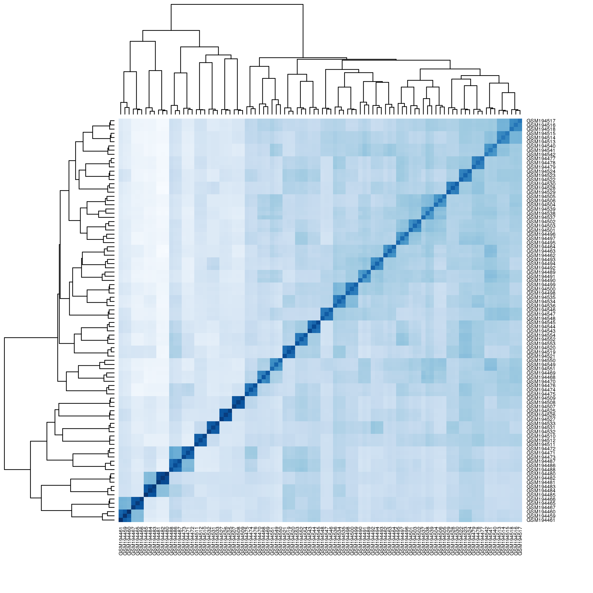 Distribution Matrix