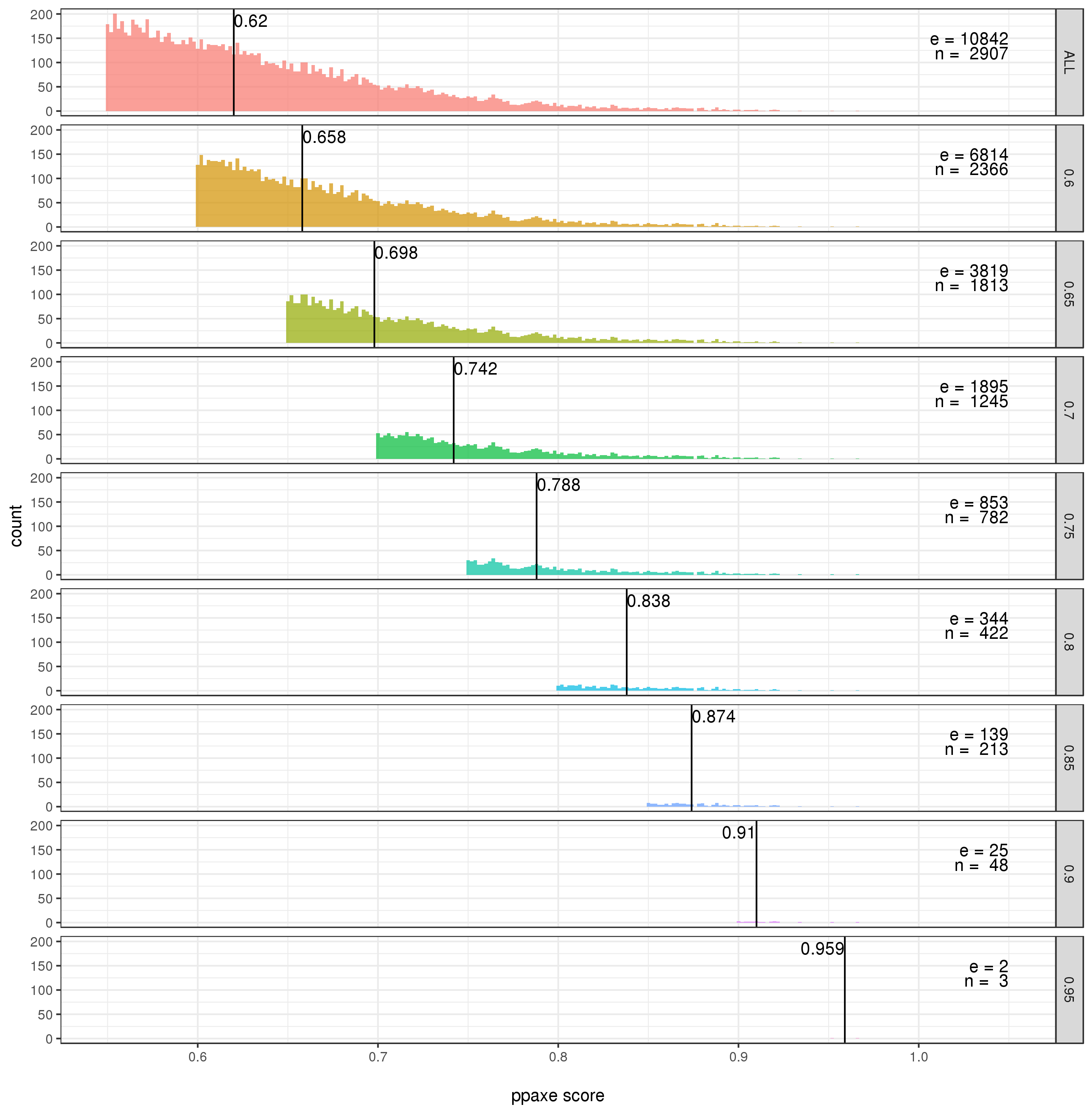 PPaxe Score Distribution