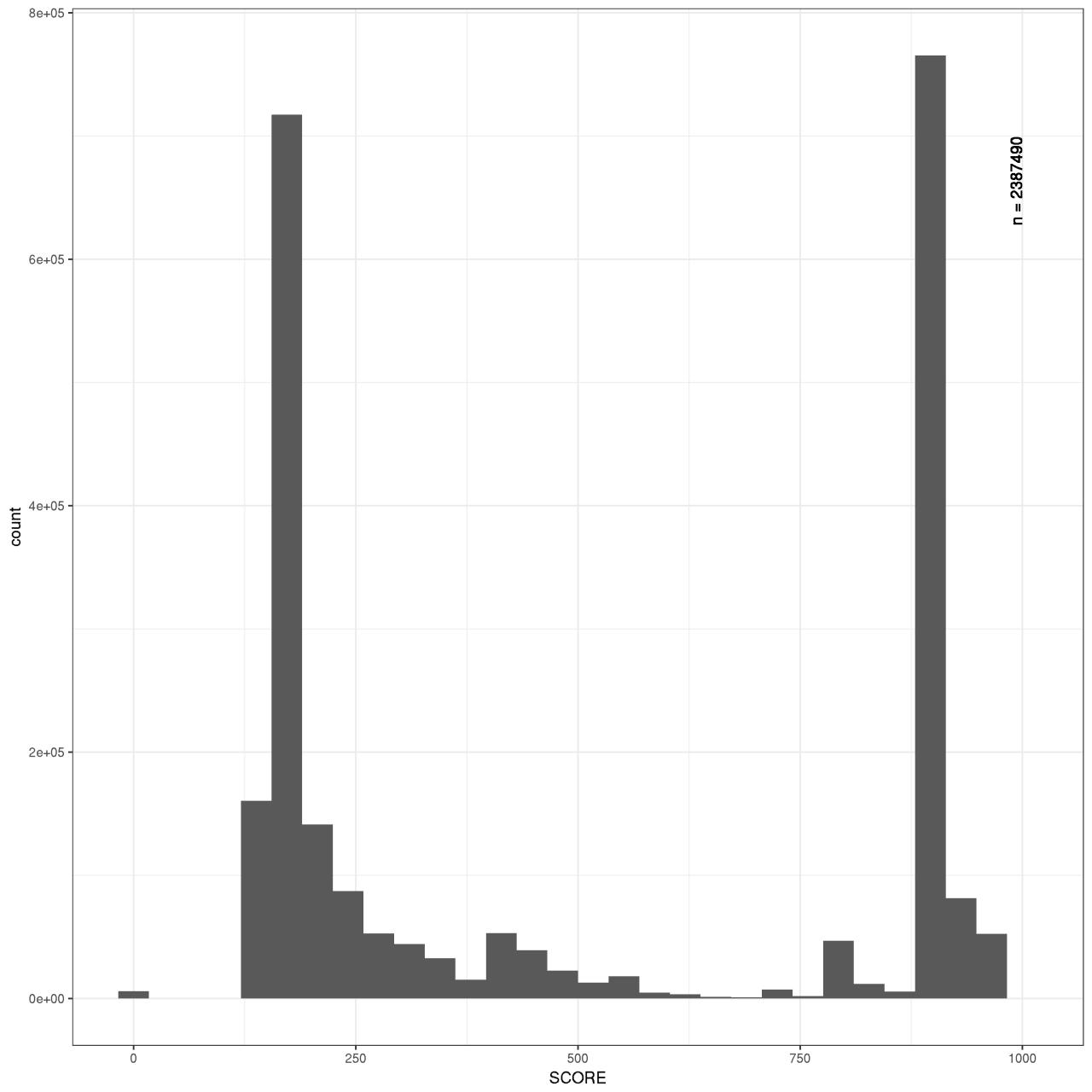 STRING Score Distribution