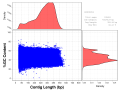 Length vs GC content plot for the starfish raw reads, set G0CB7HT04.