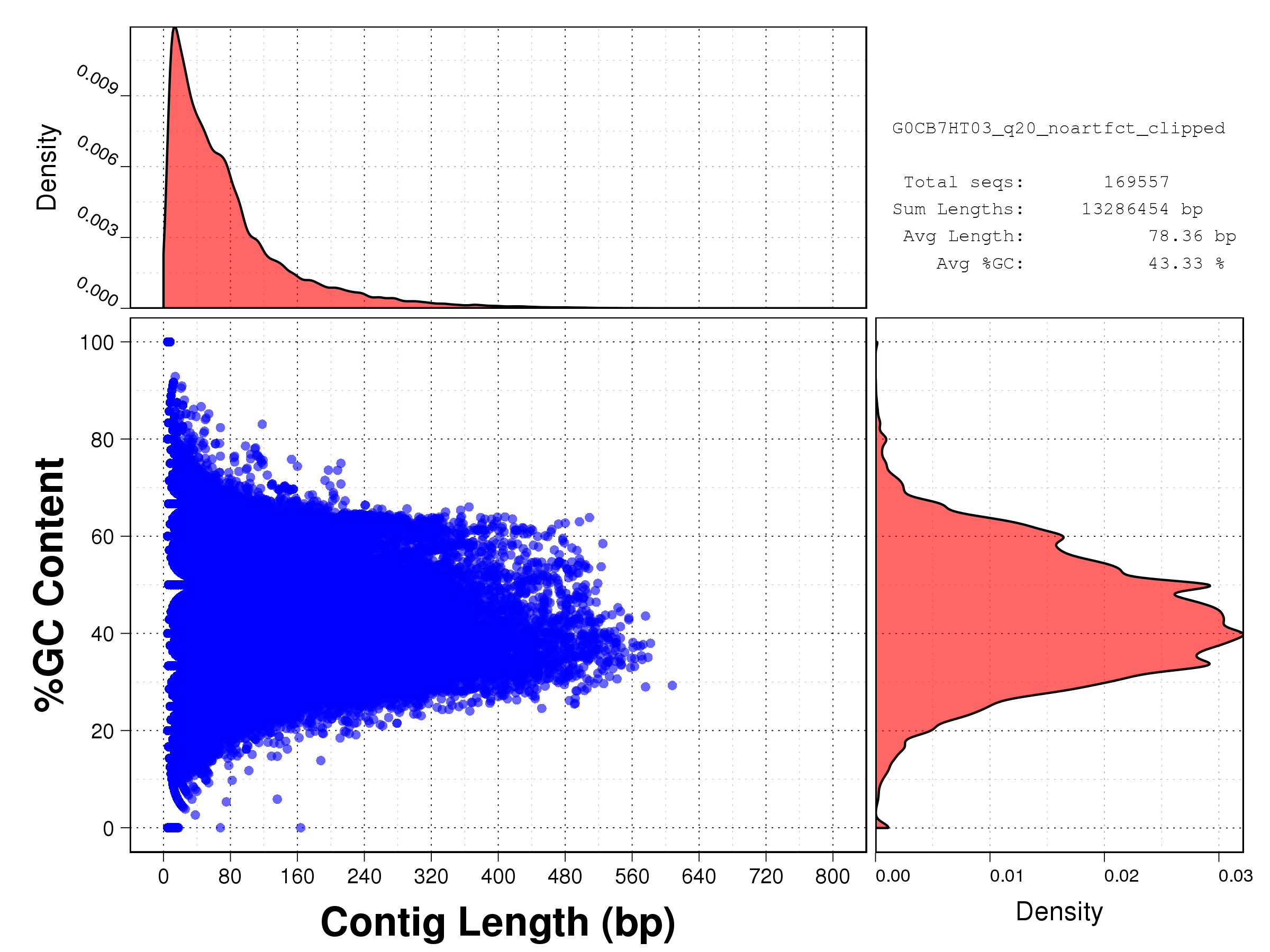 Length vs GC content plot for all starfish reads after Phred Q20 + artifact + adapter cleaning: G0CB7HT03.