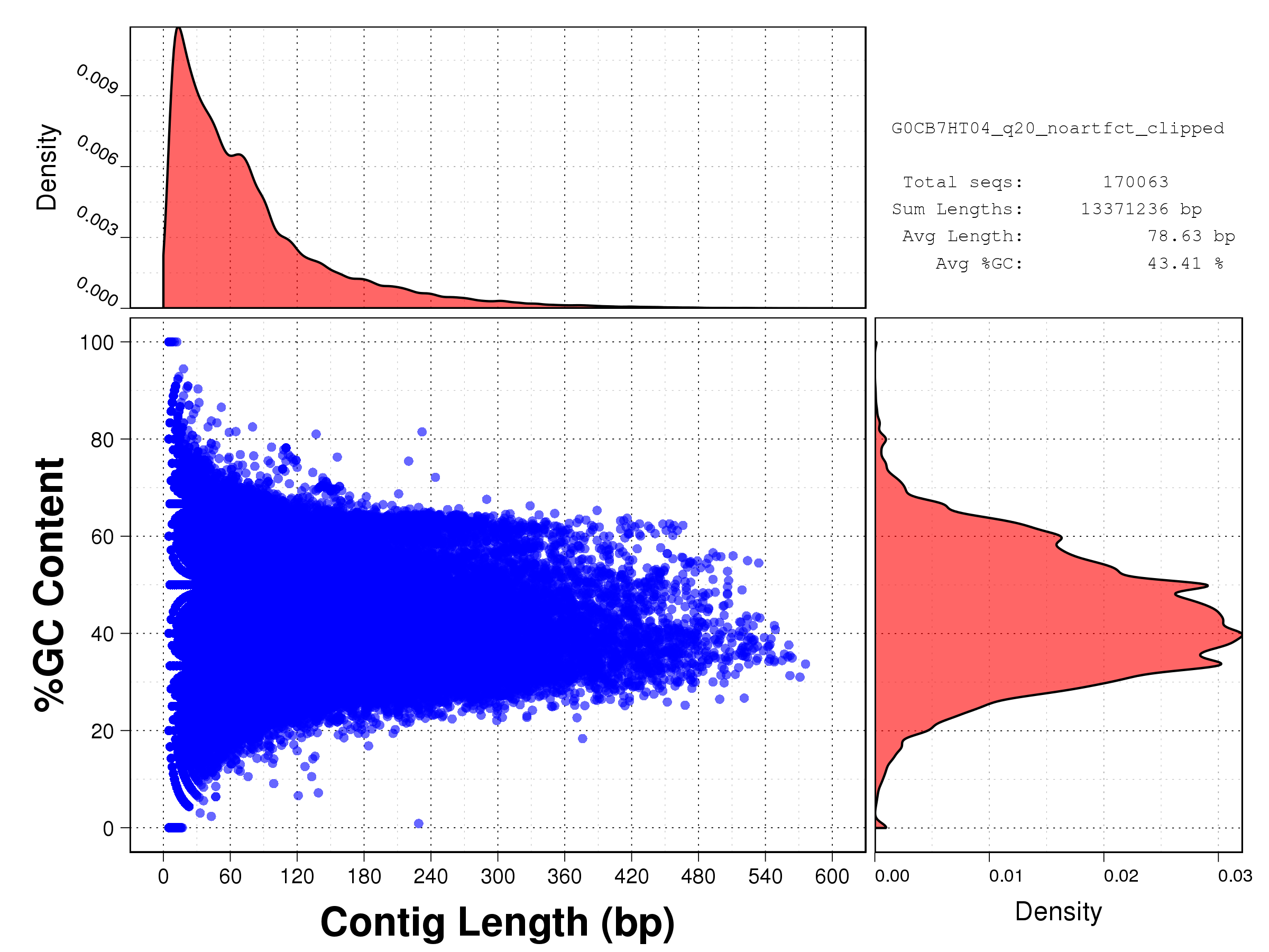 Length vs GC content plot for all starfish reads after Phred Q20 + artifact + adapter cleaning: G0CB7HT04.