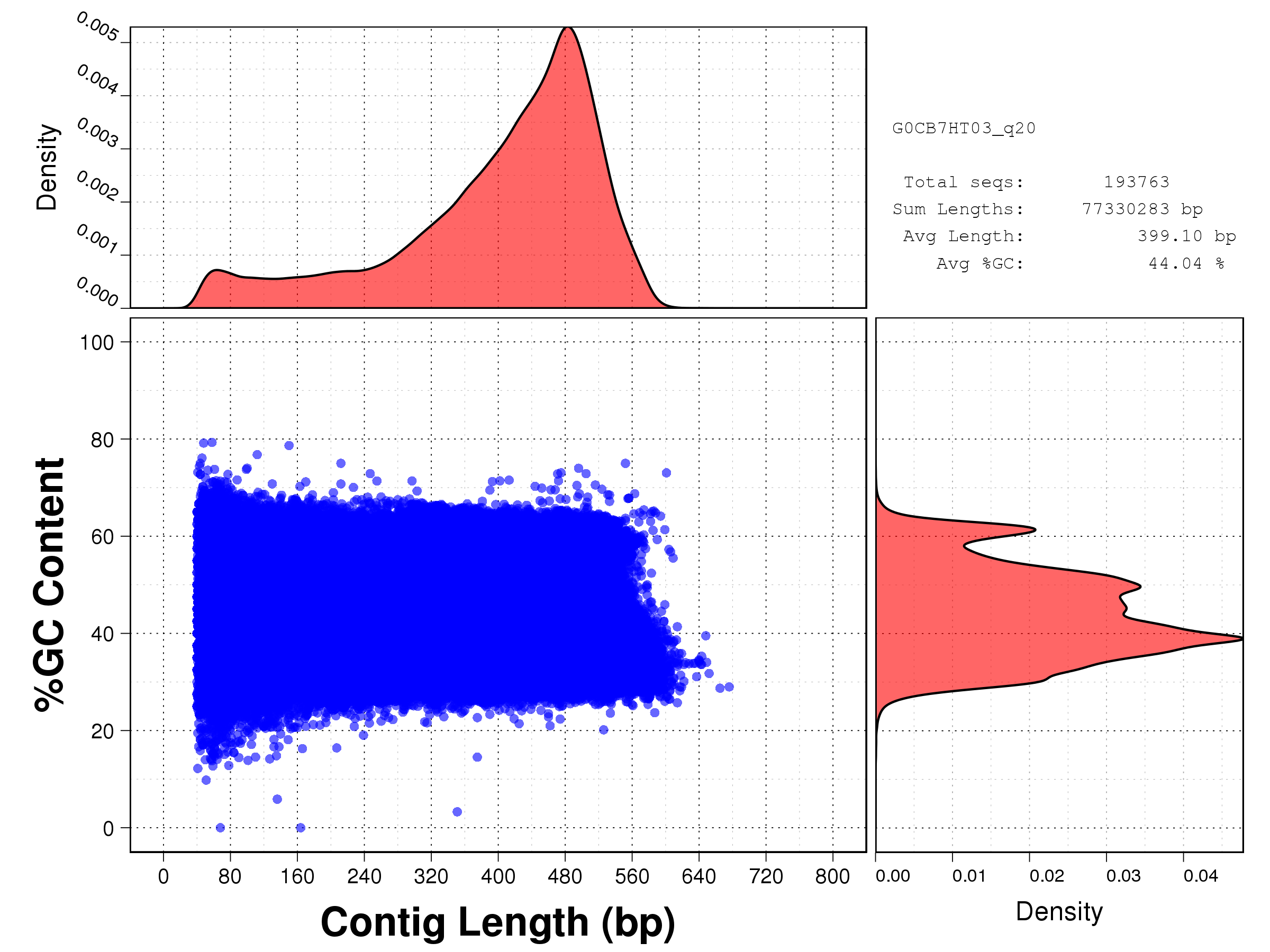 Length vs GC content plot for all starfish reads after Phred Q20 cleaning: G0CB7HT03.