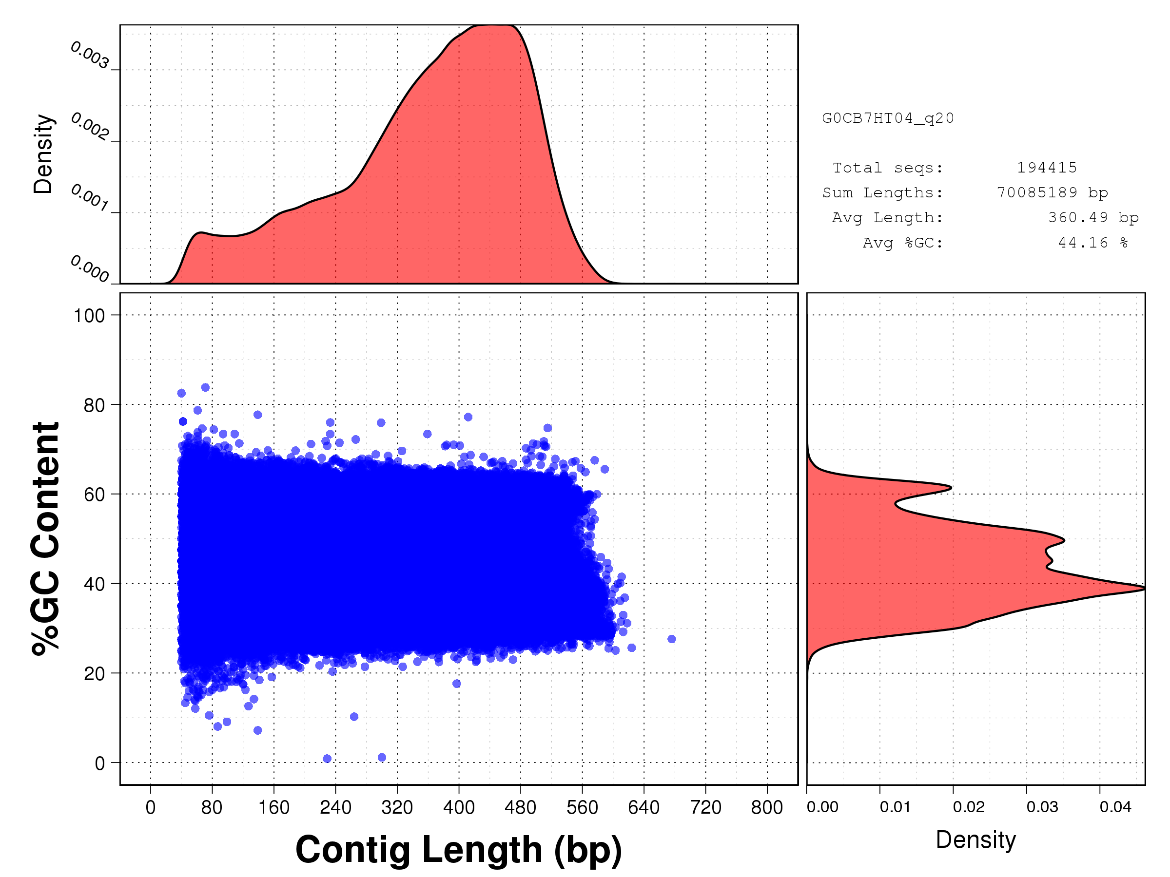 Length vs GC content plot for all starfish reads after Phred Q20 cleaning: G0CB7HT04.