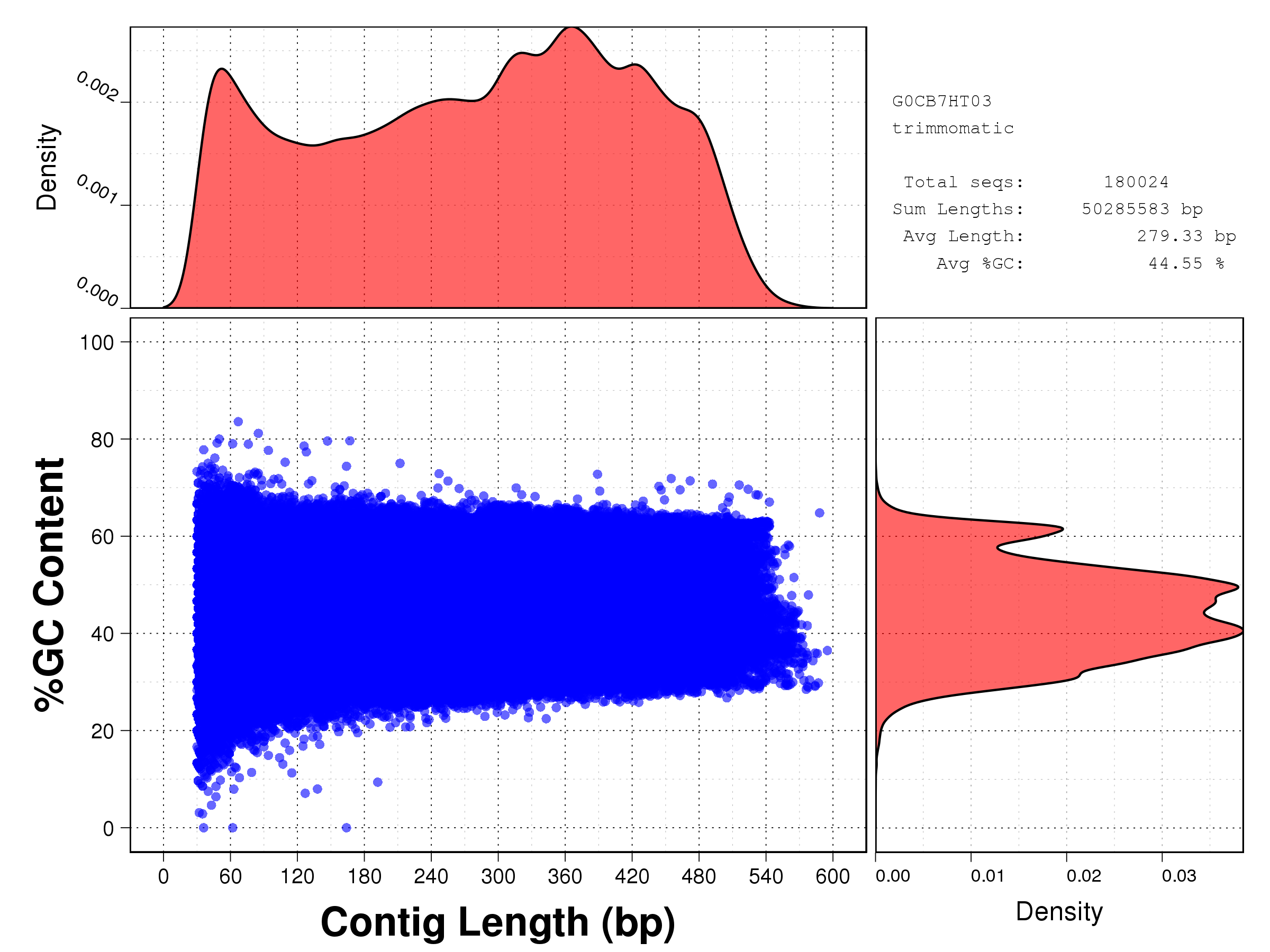 Length vs GC content plot for all starfish reads after Trimmomatic cleaning: G0CB7HT03.