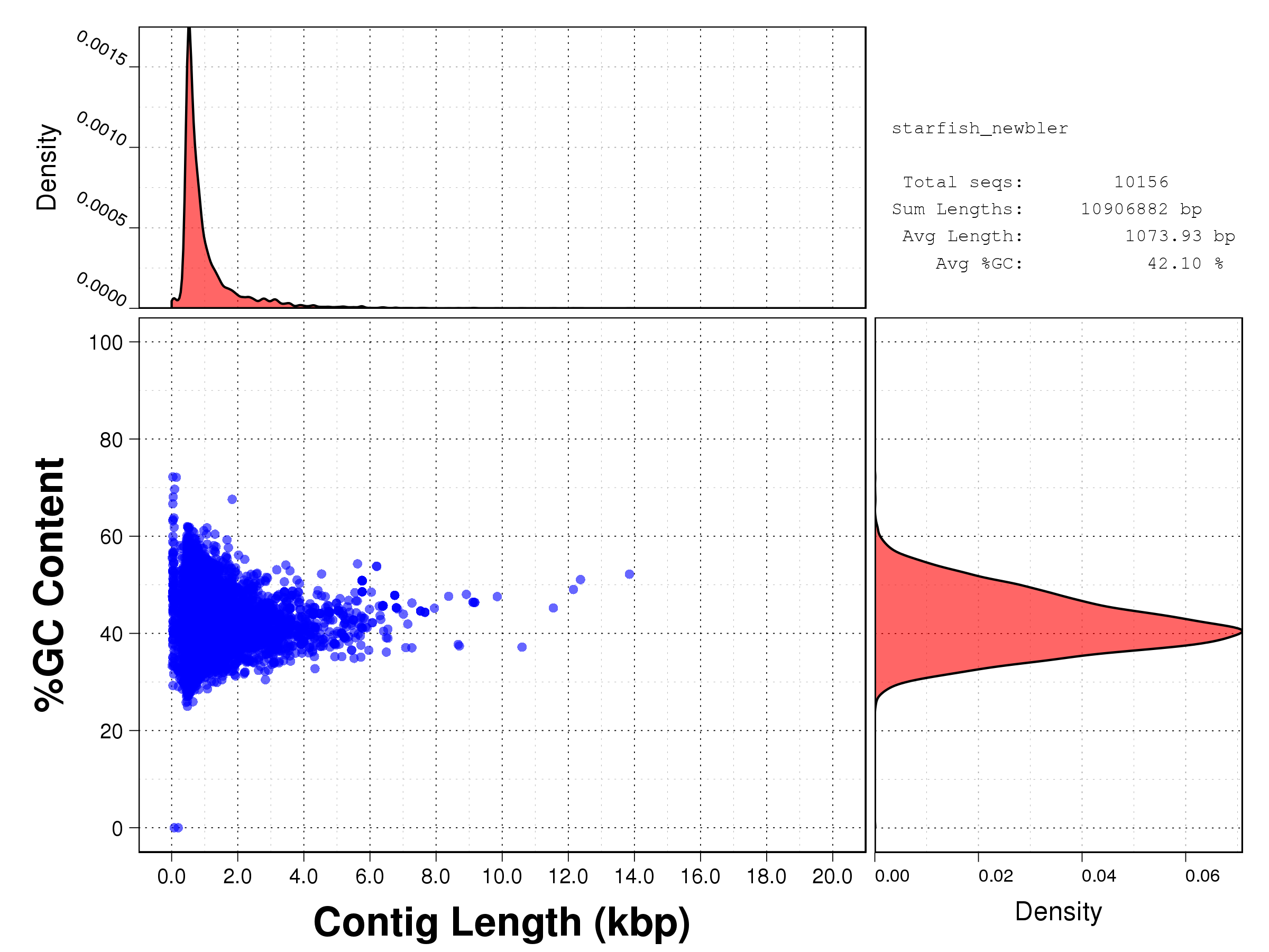 Length vs GC content scatterplot for the assembled sequences produced by NewBler (raw SFF).