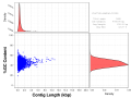 Length vs GC content scatterplot for the assembled sequences produced by NewBler (using clean reads after Trimmomatic).