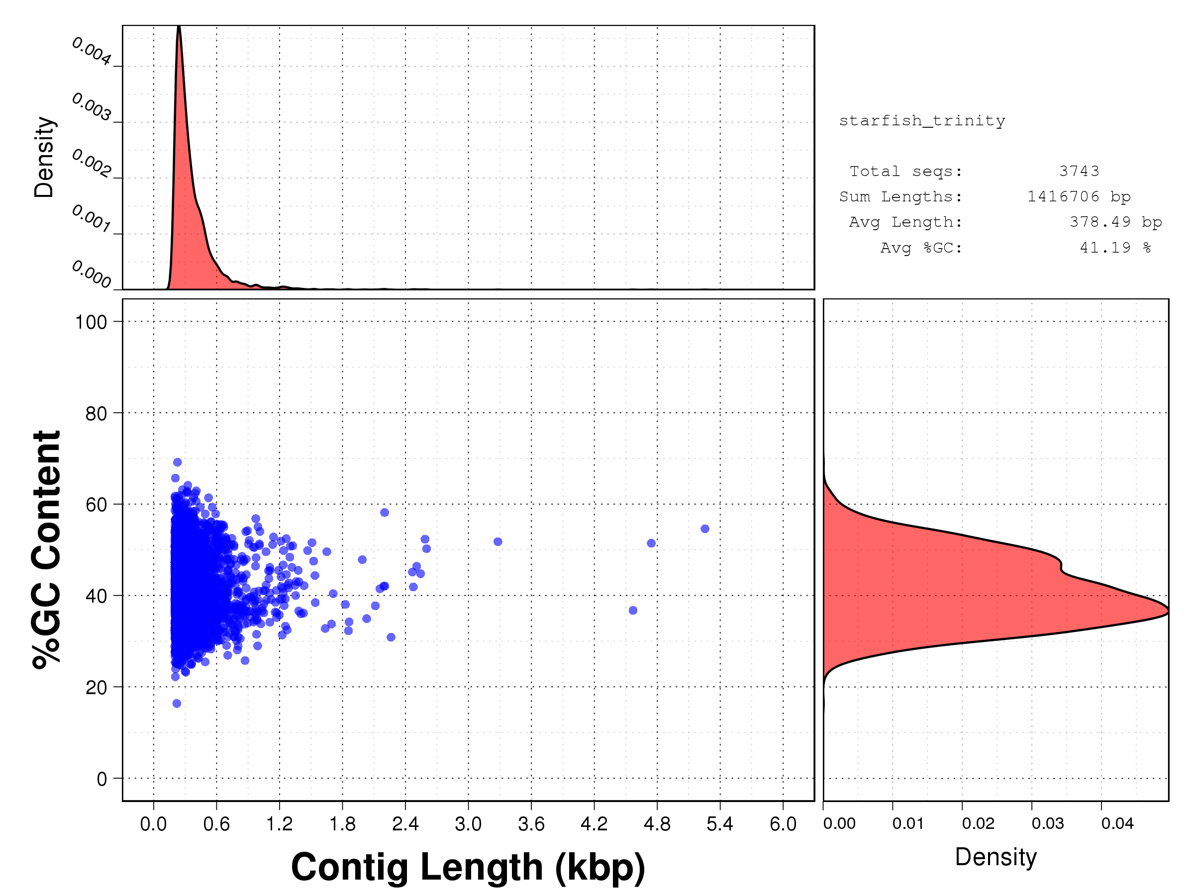 Length vs GC content scatterplot for the assembled sequences produced by Trinity (using clean reads after FastX).
