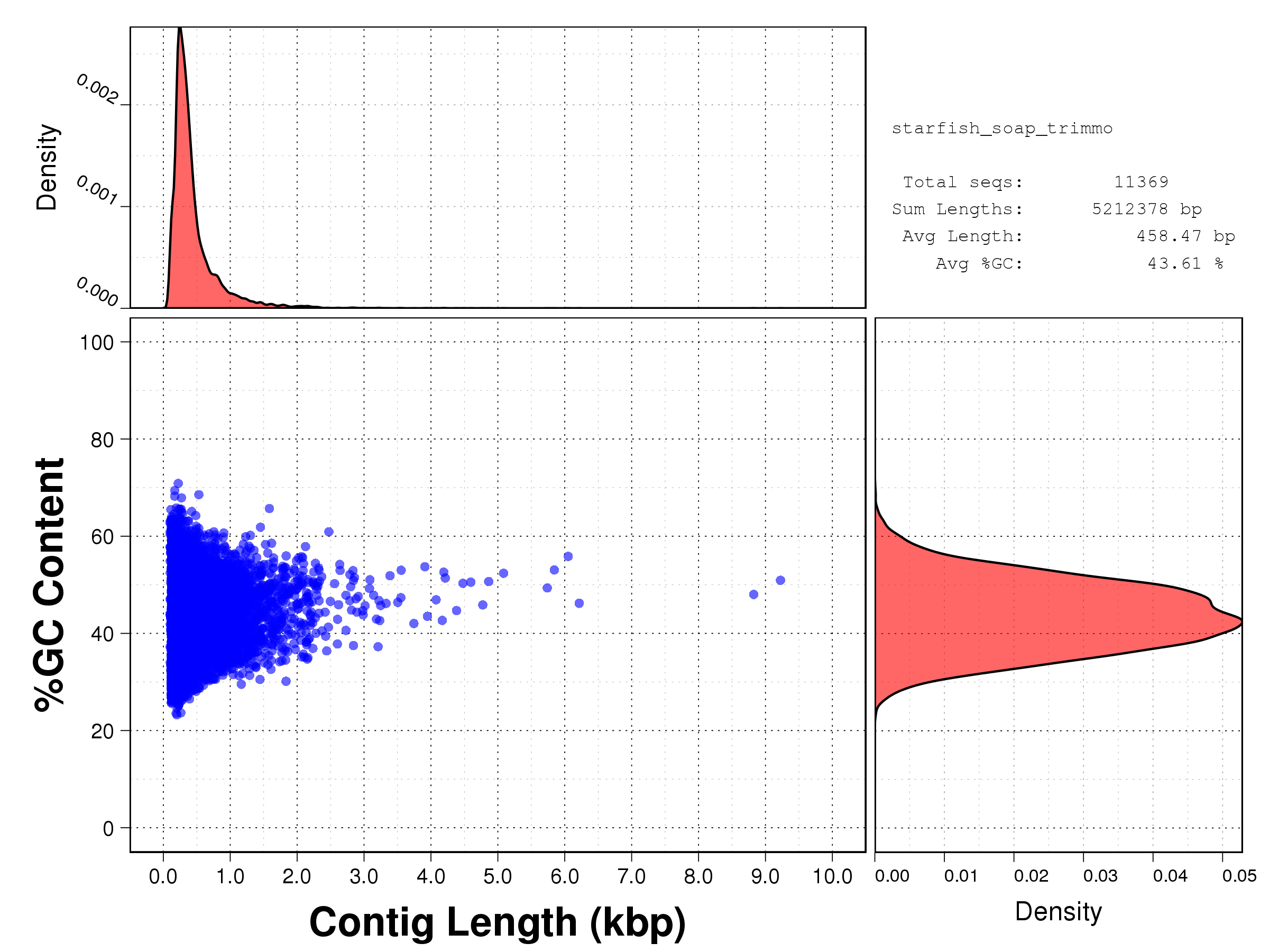 Length vs GC content scatterplot for the assembled sequences produced by SOAPdenovo-Trans (using clean reads after Trimmomatic).