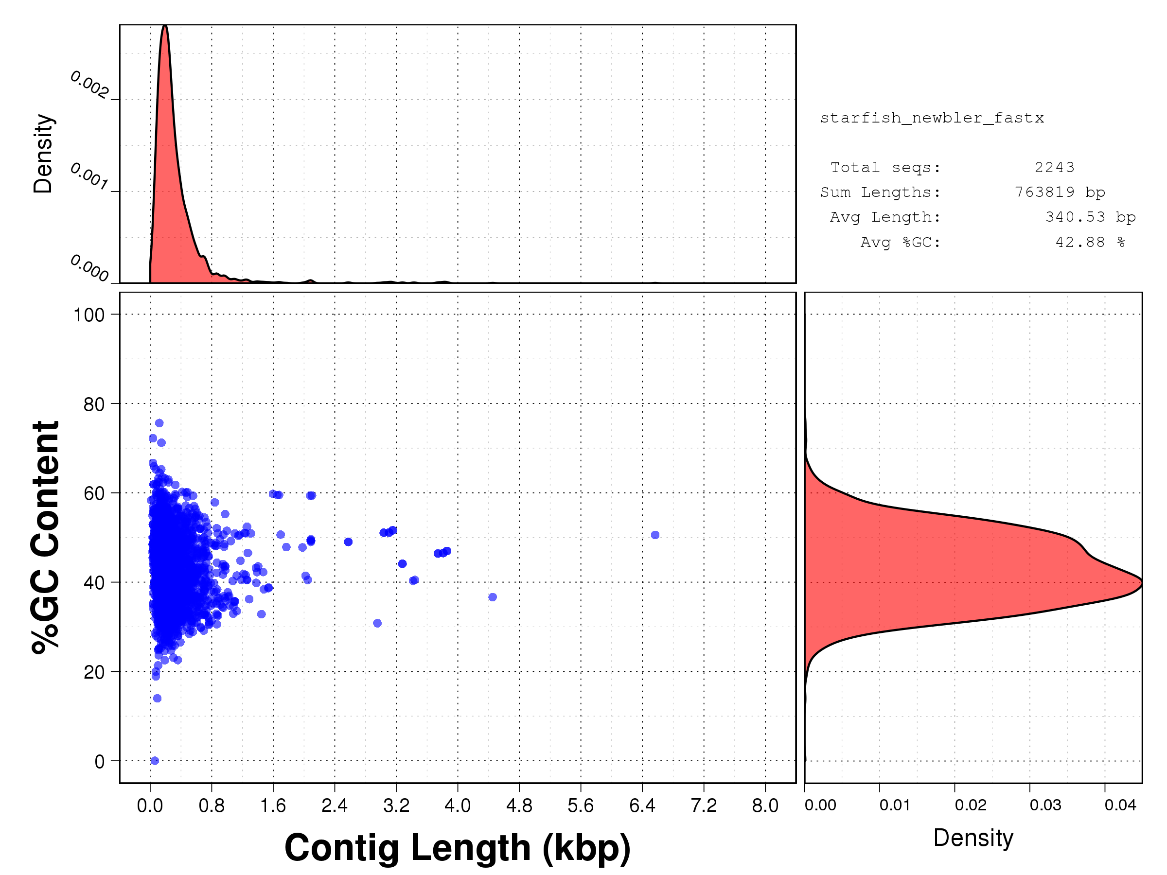 Length vs GC content scatterplot of the sequences assembled by NewBler from the clean sequences provided by our FastX protocol.