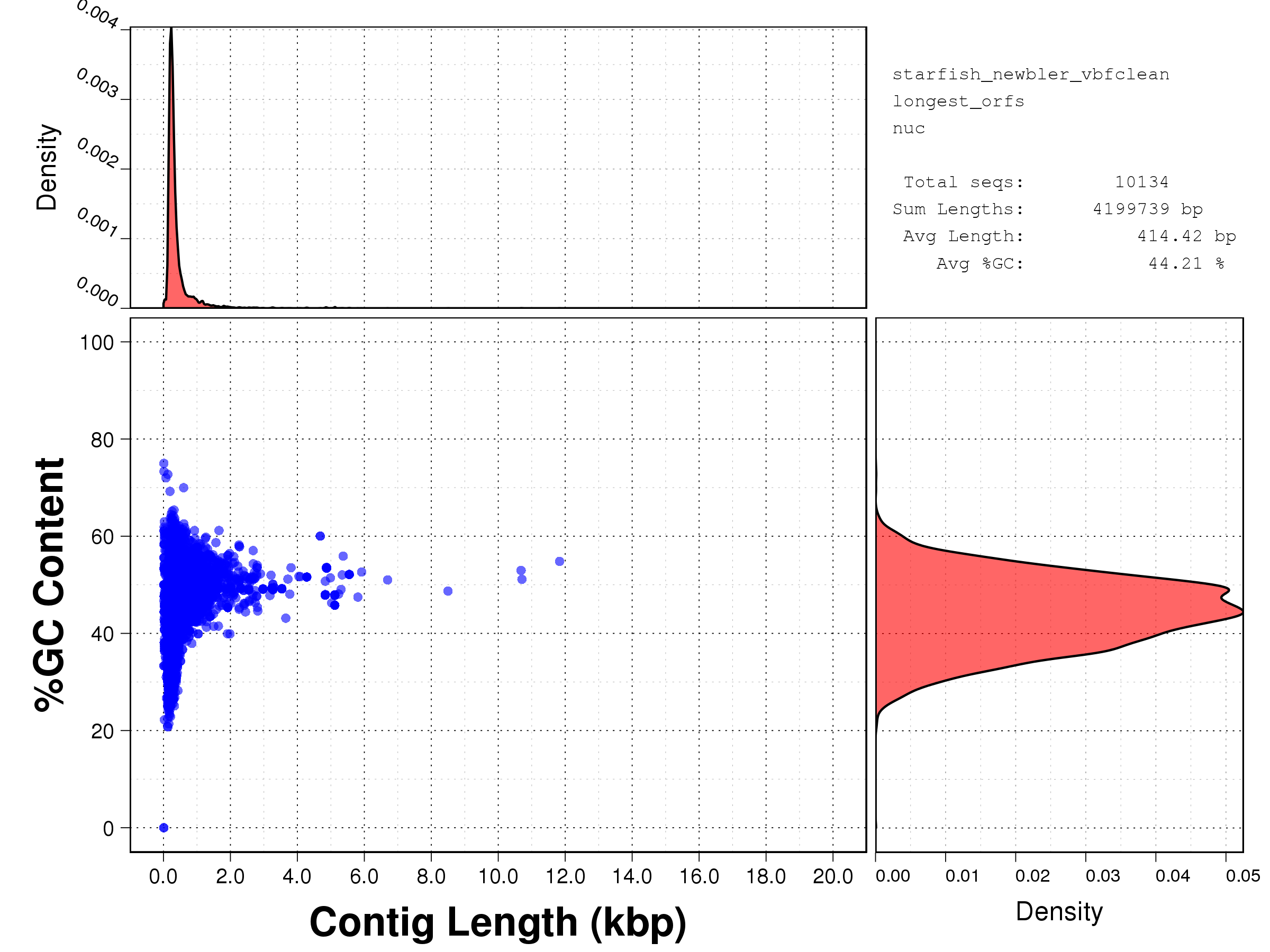 Transcript length versus GC content scatterplot for NewBler assembly from raw SFF data, after VBF cleaning.