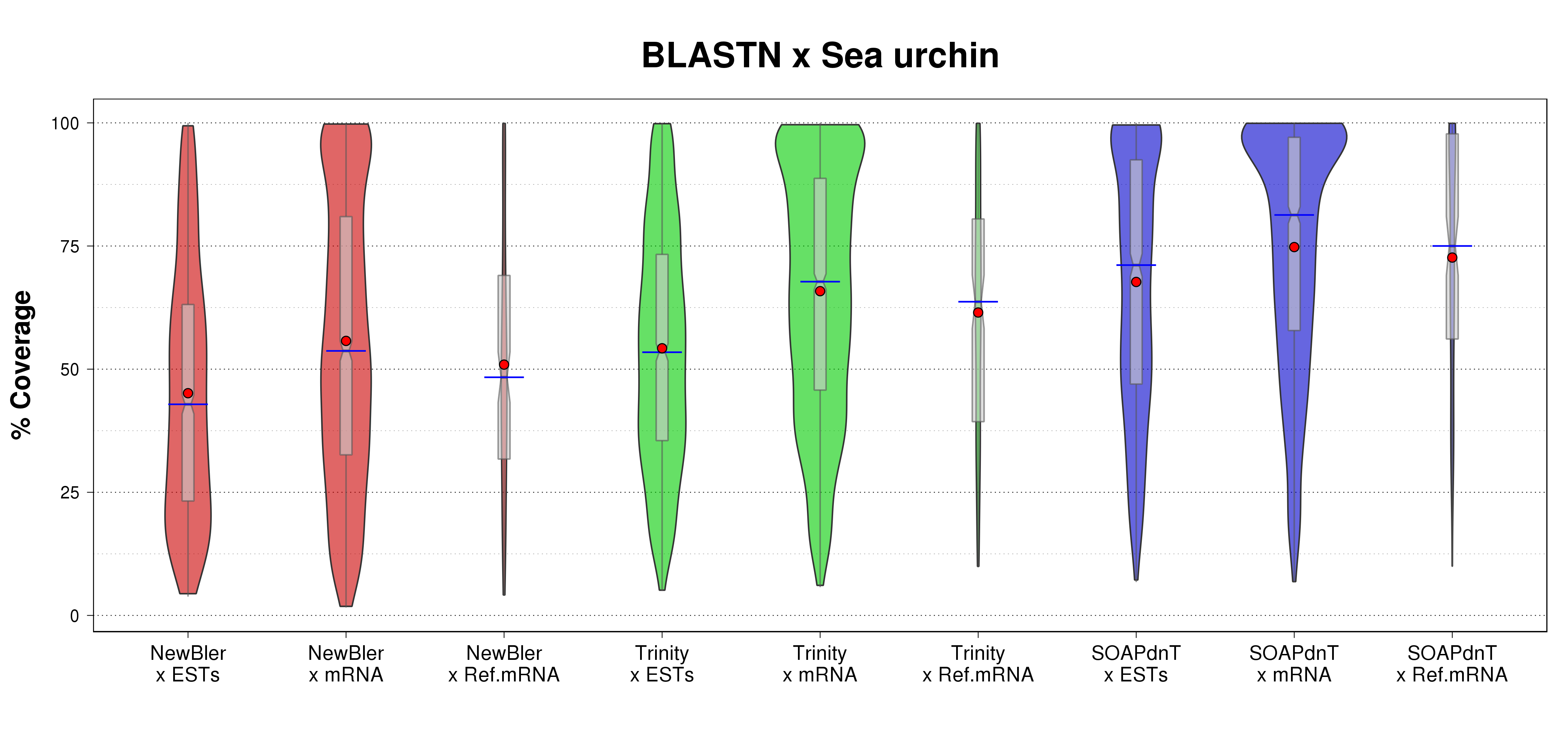 Violin plots comparison of assembled transcripts (on all three sets NewBler, Trinity, and SOAPdenovo-Trans) %coverage for the BLASTN search over sea urchin transcriptome.
