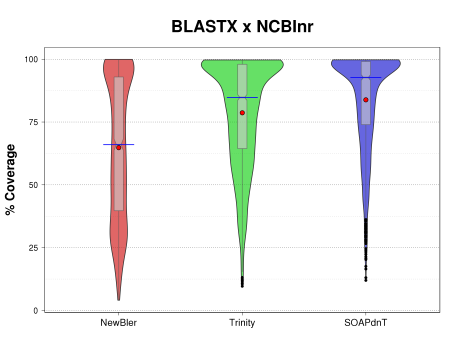Violin plots comparison of assembled transcripts (on all three sets NewBler, Trinity, and SOAPdenovo-Trans) %coverage for the BLASTX search over NCBI non-redundant protein sequence database (NCBInr).