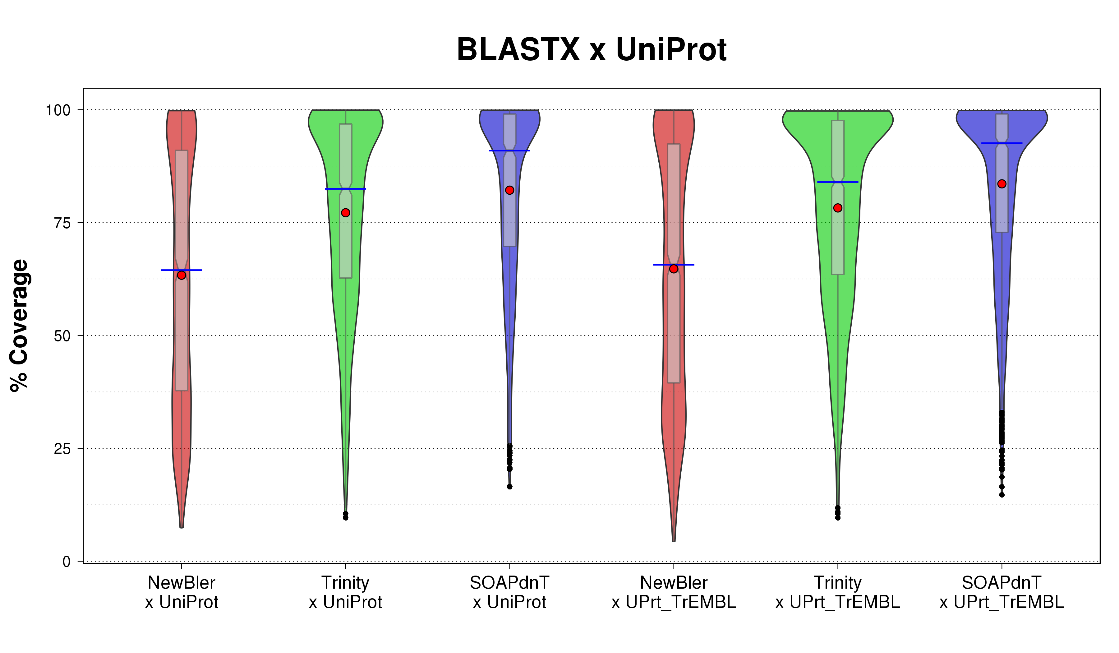 Violin plots comparison of assembled transcripts (on all three sets NewBler, Trinity, and SOAPdenovo-Trans) %coverage for the BLASTX search over UniProt and UniProt-TrEMBL protein sequence databases.