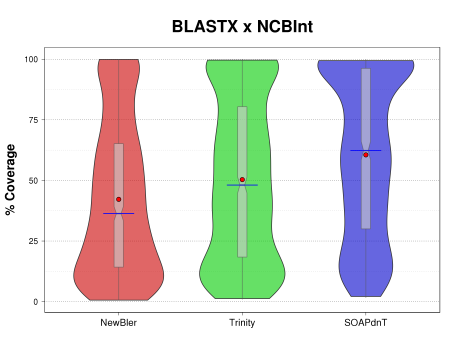 Violin plots comparison of assembled transcripts (on all three sets NewBler, Trinity, and SOAPdenovo-Trans) %coverage for the BLASTN search over NCBI nucleotide sequence database (NCBInt).