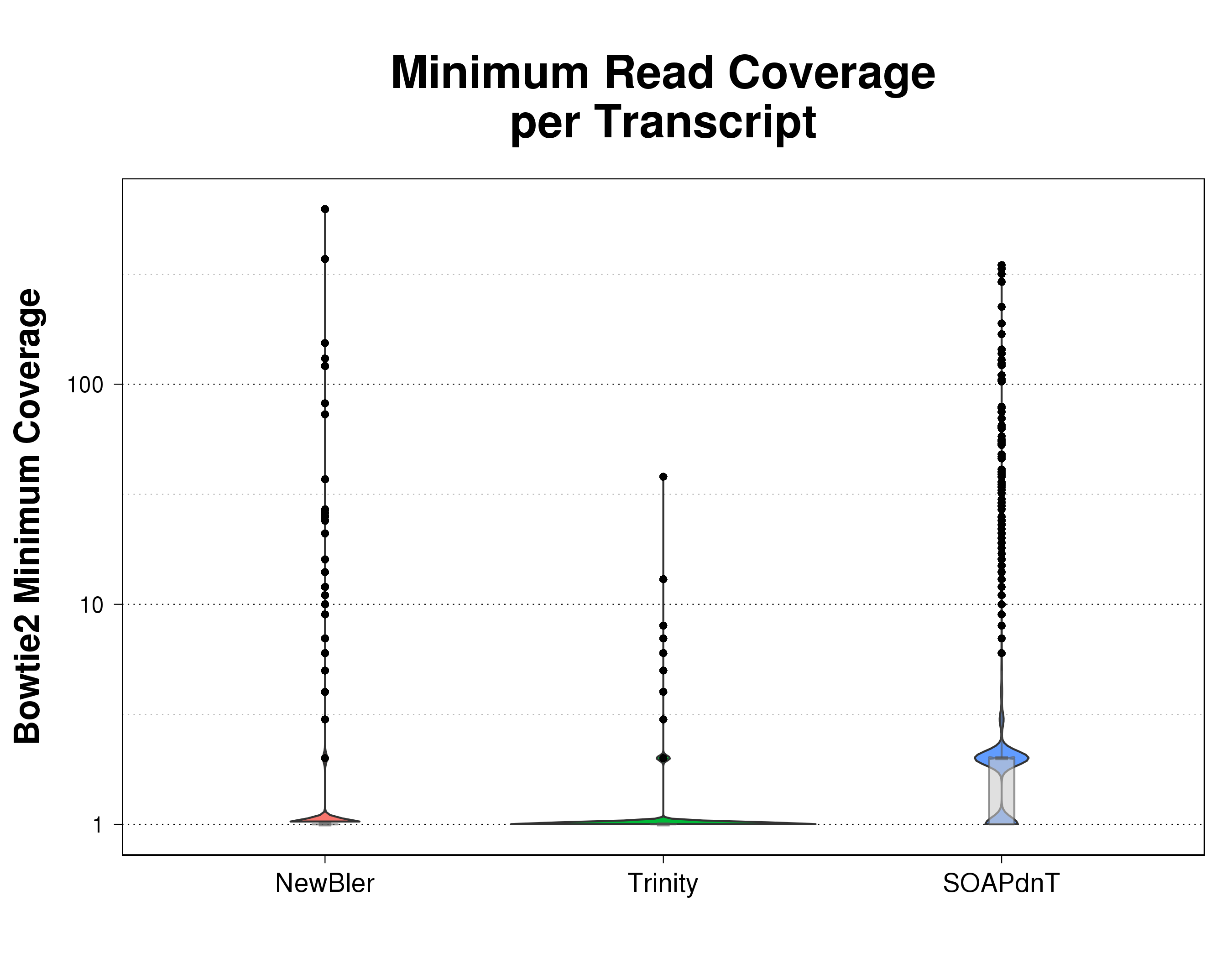 Violin plots comparing minimum read coverage distribution of reads mapped by Bowtie2 over contigs for the three assemblies being analyzed.