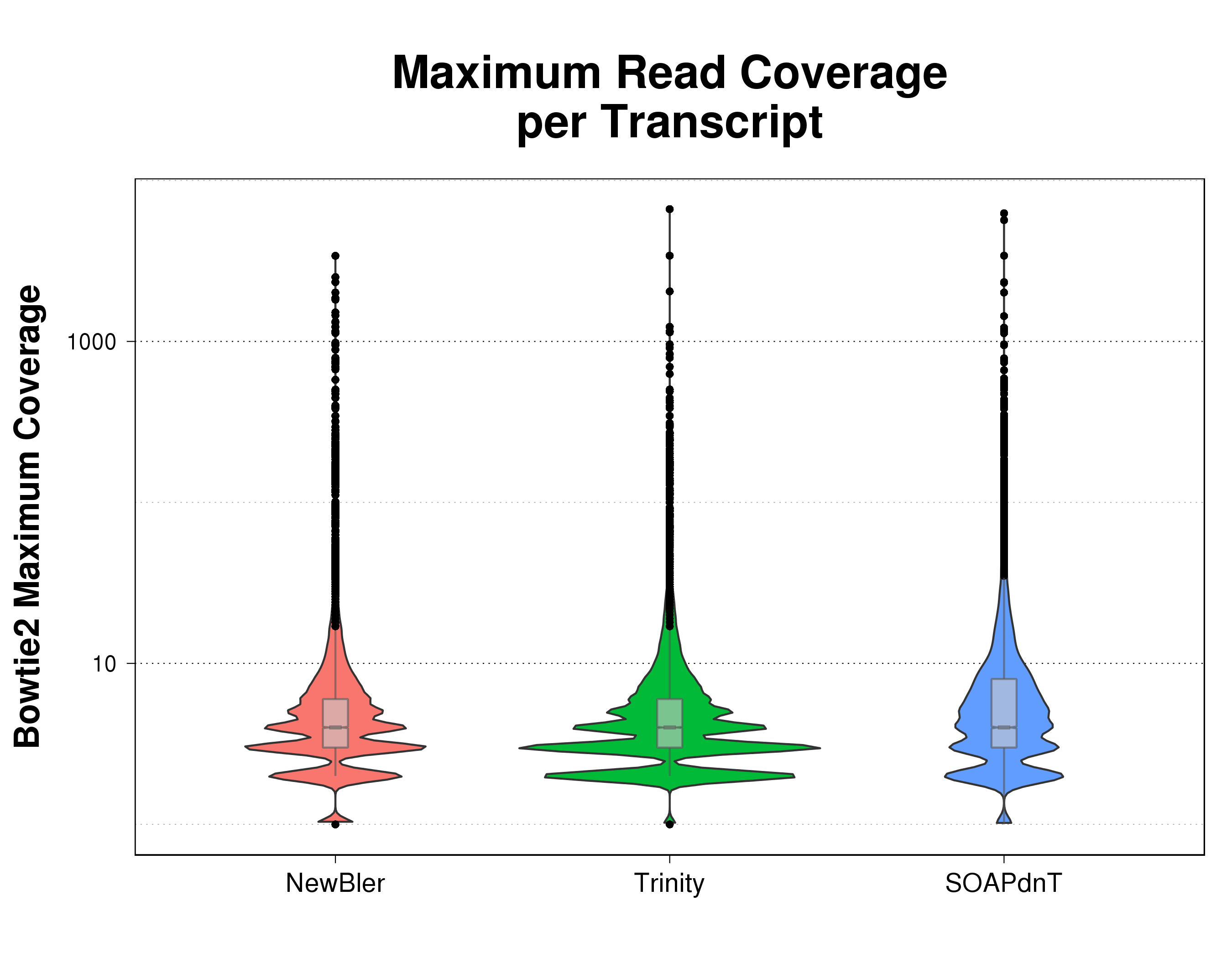 Violin plots comparing maximum read coverage distribution of reads mapped by Bowtie2 over contigs for the three assemblies being analyzed.