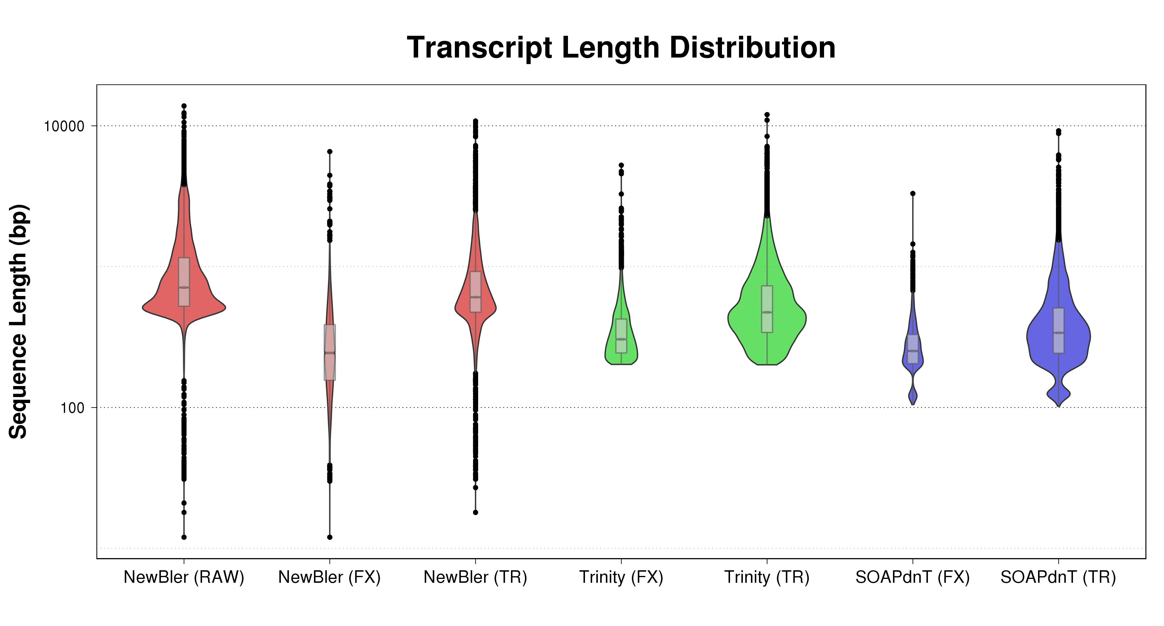 Violinplot_summary_transcript_length_distribution