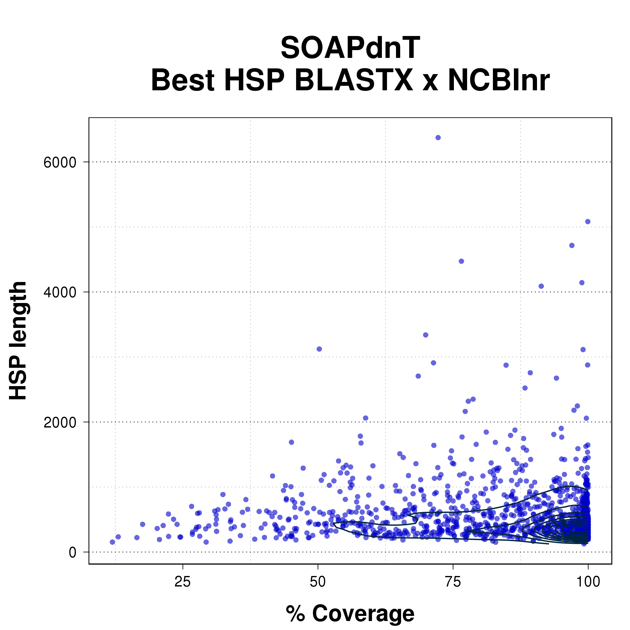 Scatterplot comparing coverage percent with HSP length for the best HSP from BLASTX of SOAPdenovo-Trans assembly against NCBInr.