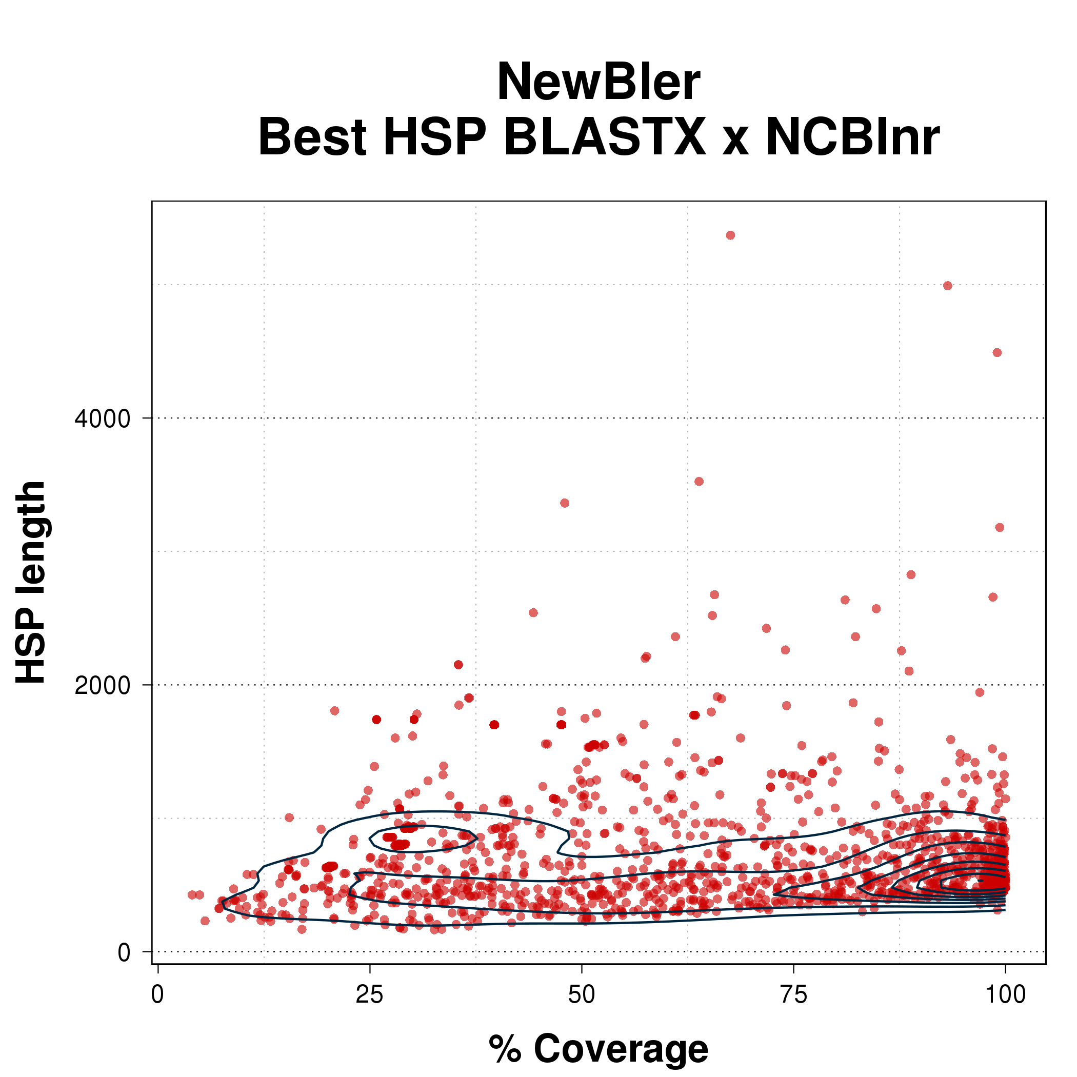 Scatterplot comparing coverage percent with HSP length for the best HSP from BLASTX of NewBler assembly against NCBInr.