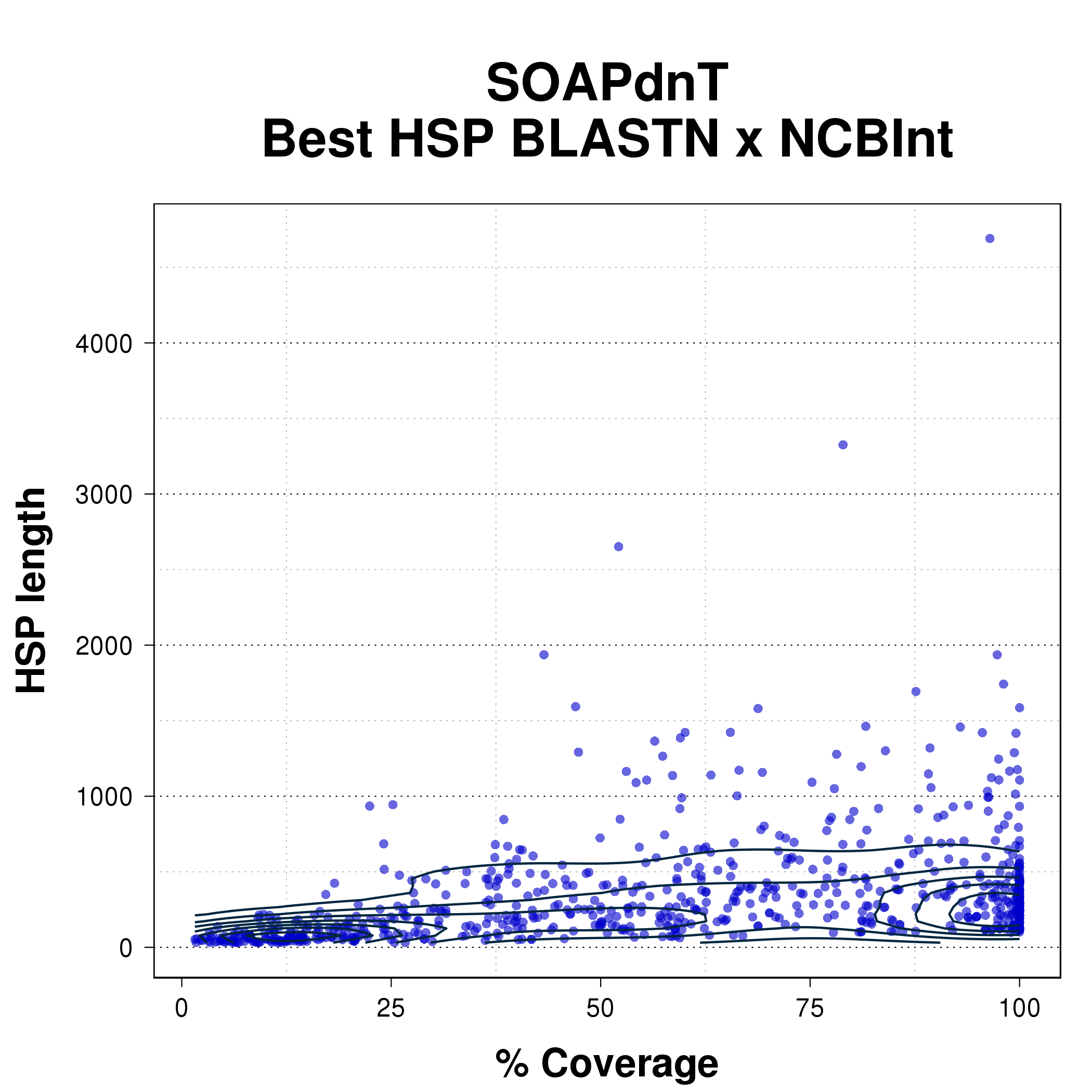 Scatterplot comparing coverage percent with HSP length for the best HSP from BLASTN of SOAPdenovo-Trans assembly against NCBInt.