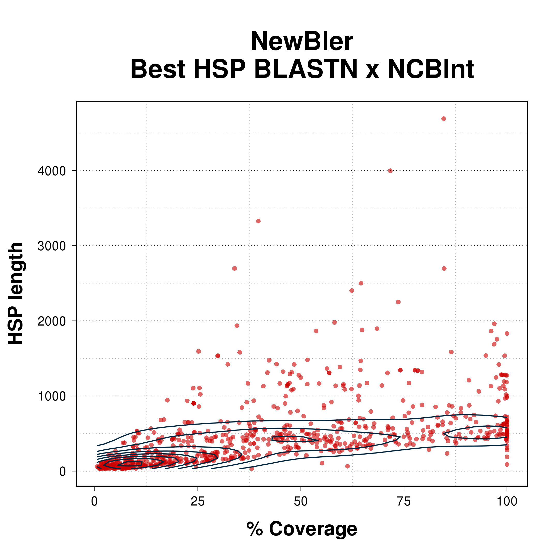 Scatterplot comparing coverage percent with HSP length for the best HSP from BLASTN of NewBler assembly against NCBInt.